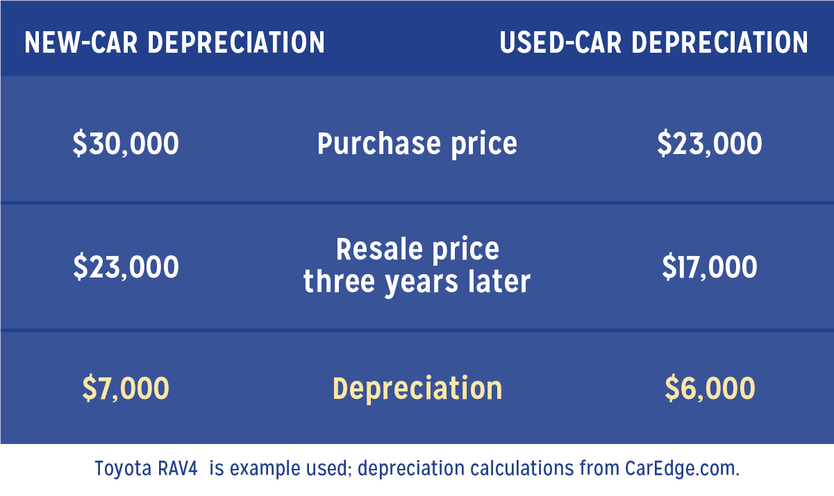 buying-new-or-used-car-depreciation_mobile