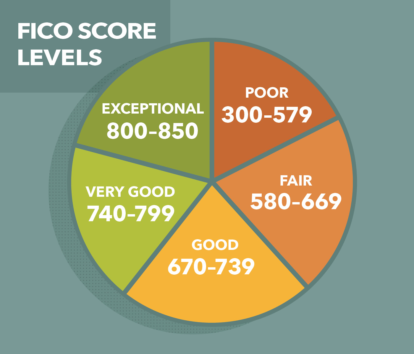 How and Why Should I Check My Credit Score?