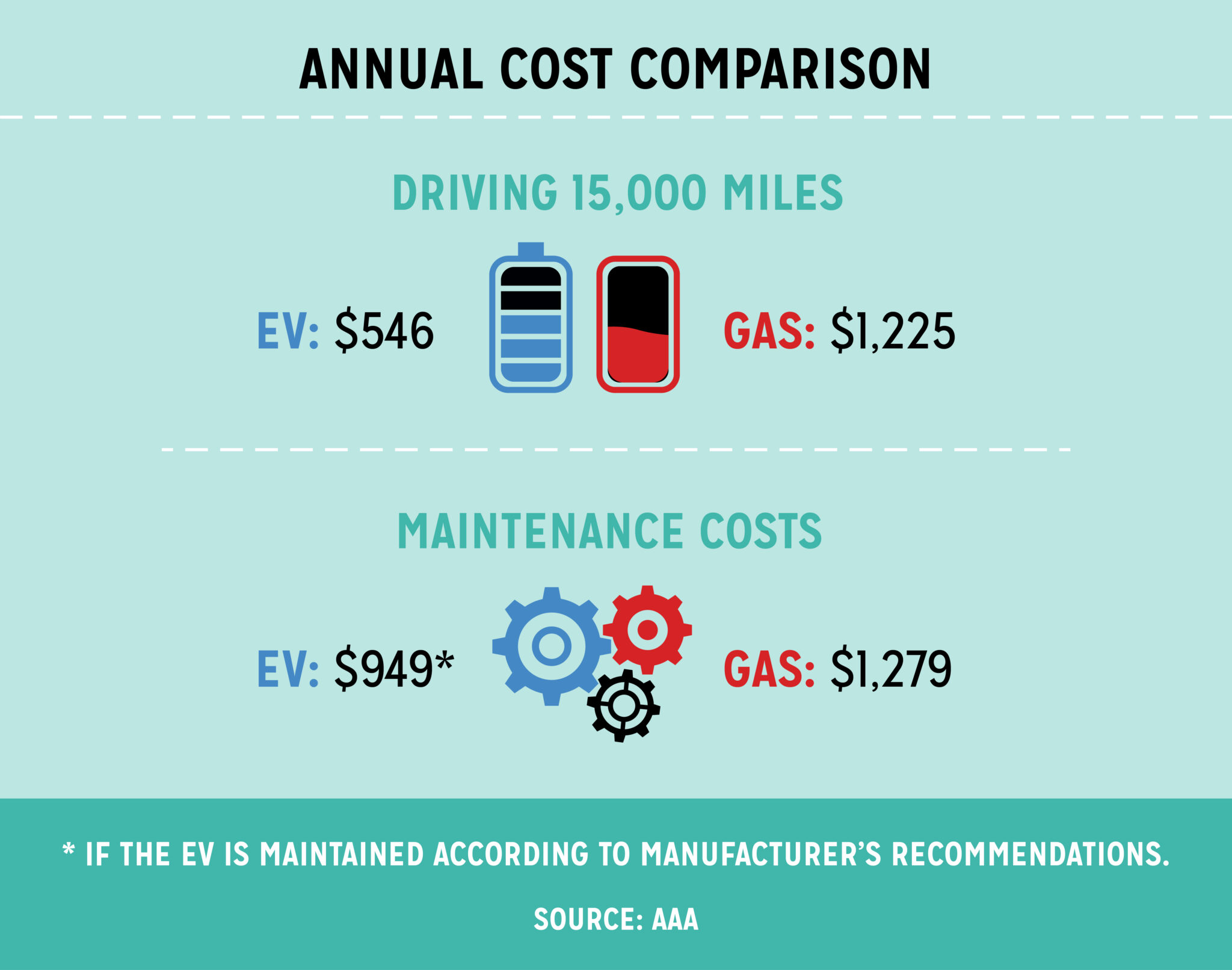 questions-about-electric-car-cost